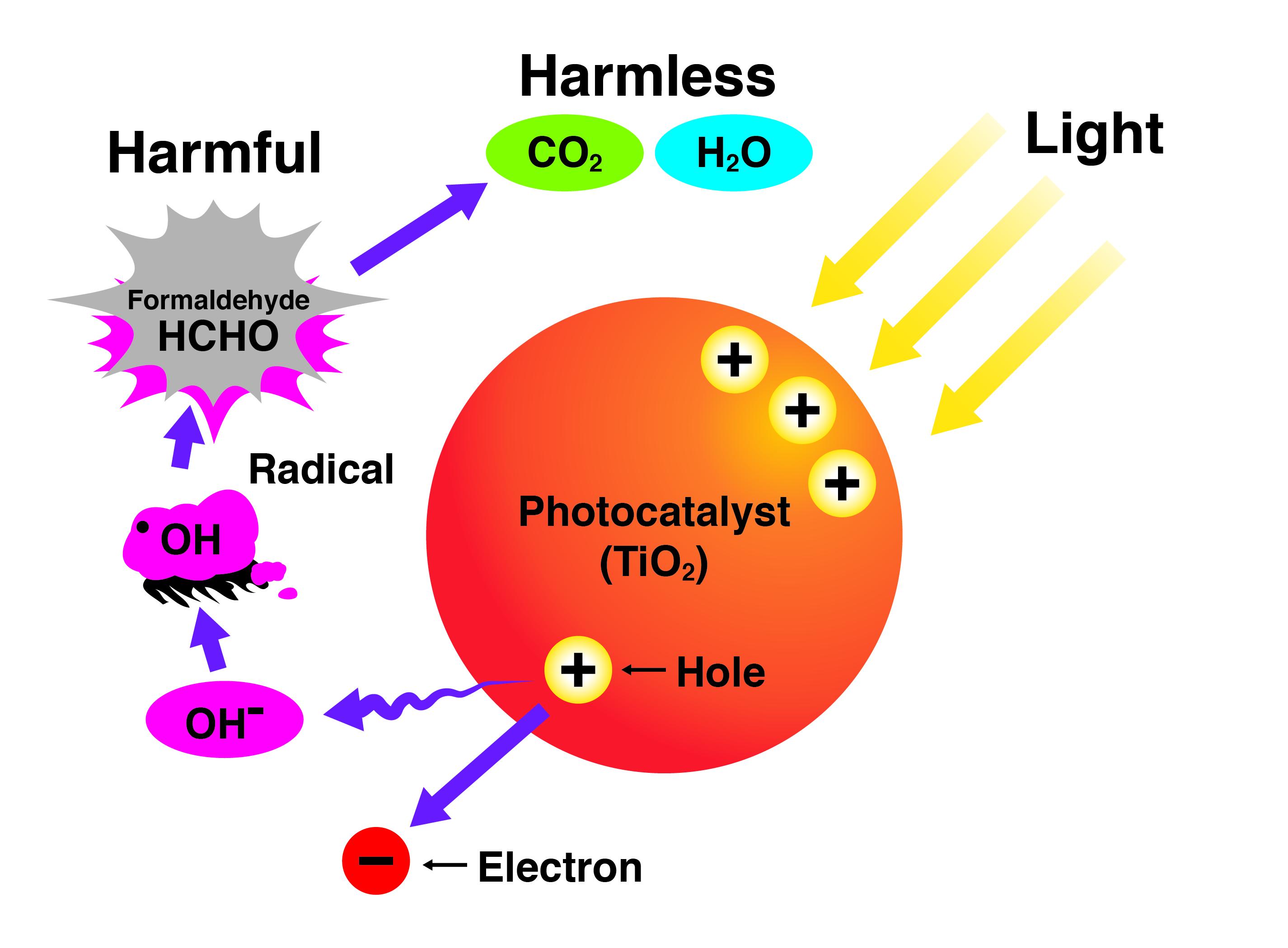 light_chemical_decomposition-en-may2019-v01