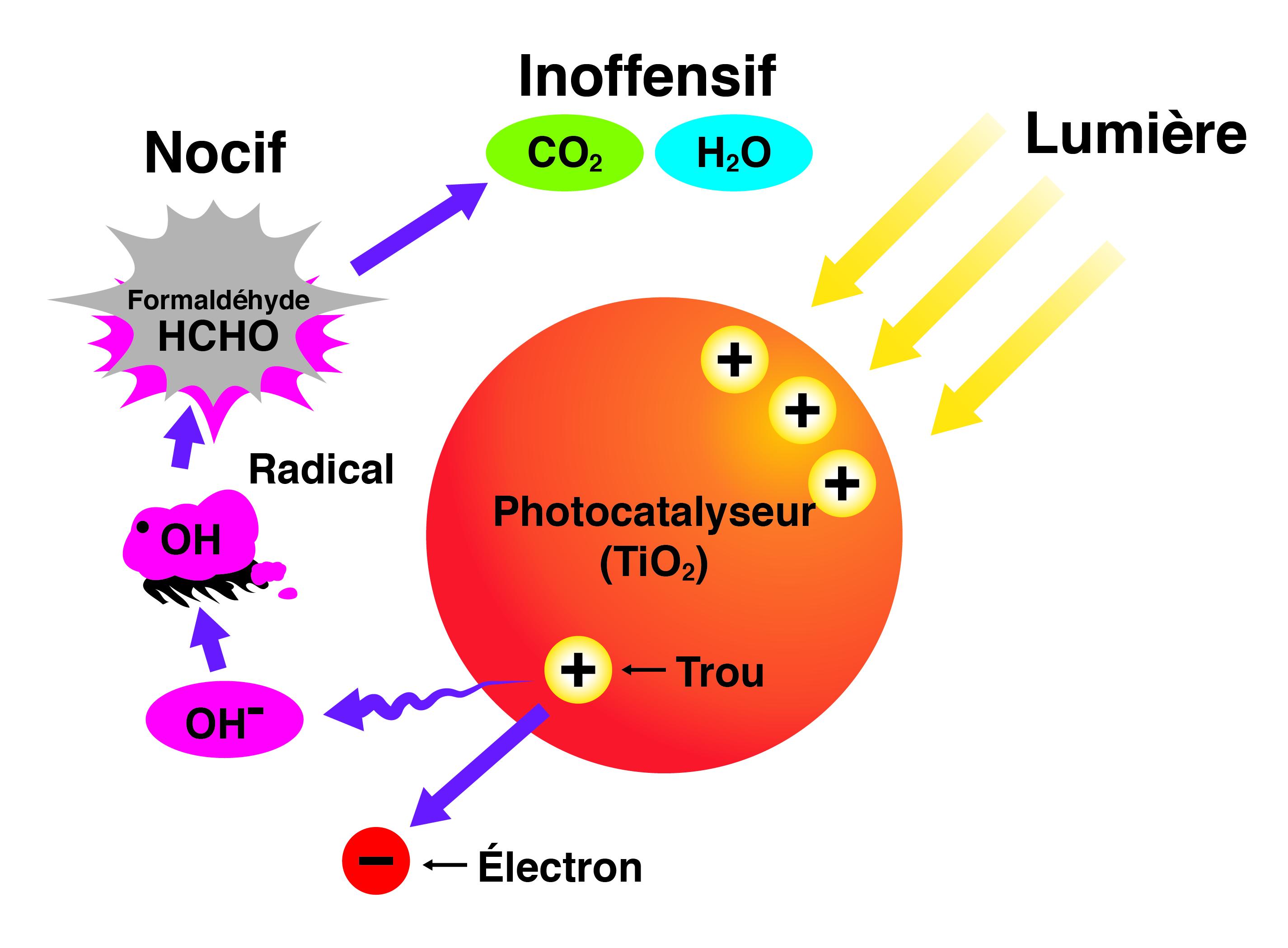 light_chemical_decomposition-fr-may2019-v01